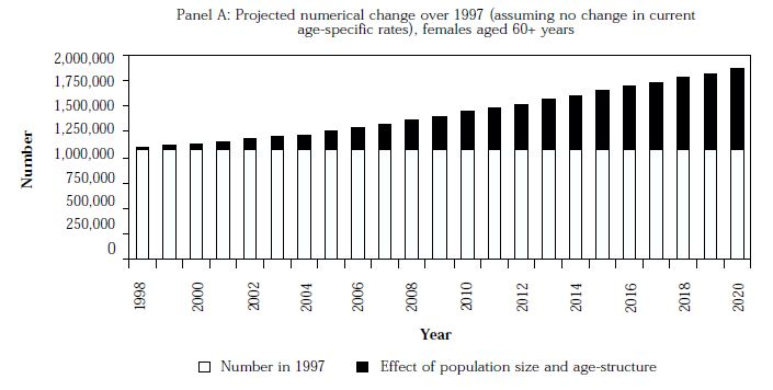 Number 13: The policy-maker's guide to population ageing