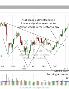 The chart above shows how media diversified sector formed  reverse head and shoulders bottom in its weekly as breaks also to use stock charts find investing opportunities rh dstockmarket