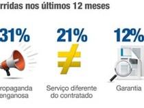 Vítimas de fraude: 54% dos consumidores brasileiros