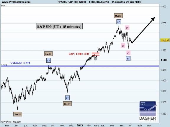 S&P 500 INDEX_15MN
