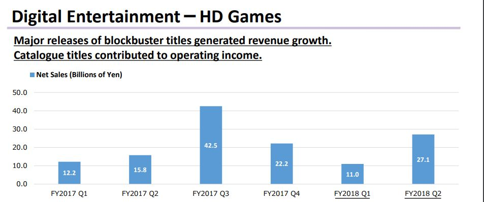 Dragon Quest XI and More Determine Strong Results for Square Enix; NieR: Automata Still Selling Well