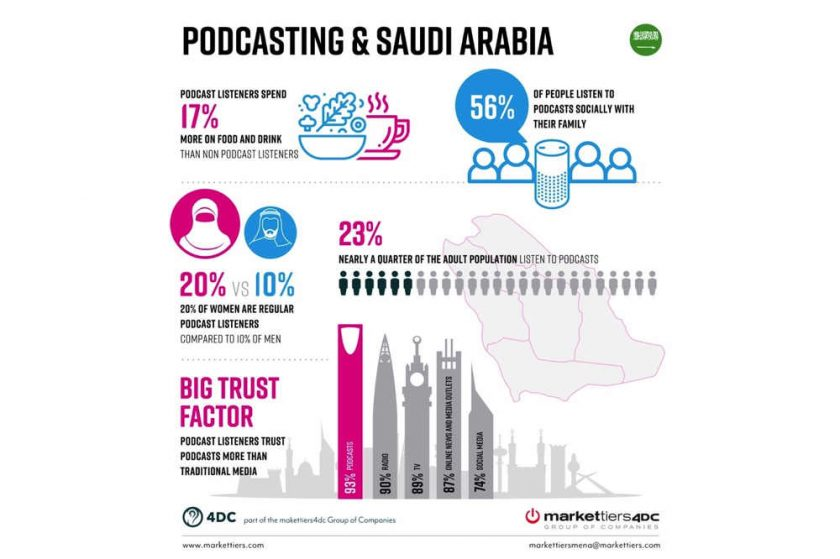 Major new study into podcast landscape in Saudi Arabia