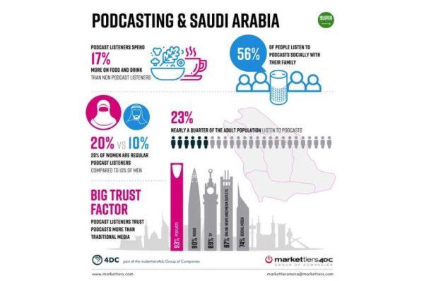 Major new study into podcast landscape in Saudi Arabia