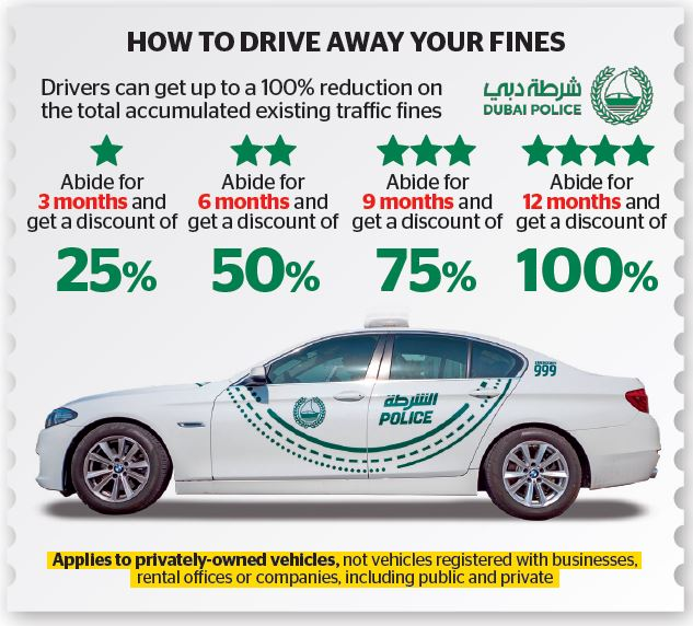 Drive safe and get your fines waived off in Dubai