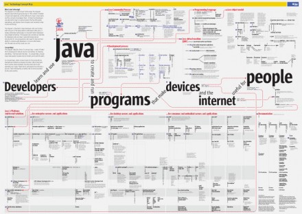 Concept Map: Java Technology