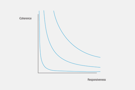 Coherence and responsiveness