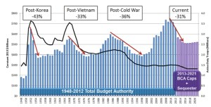 Military-spending-sequester