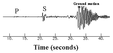 Science for Kids: Earthquakes