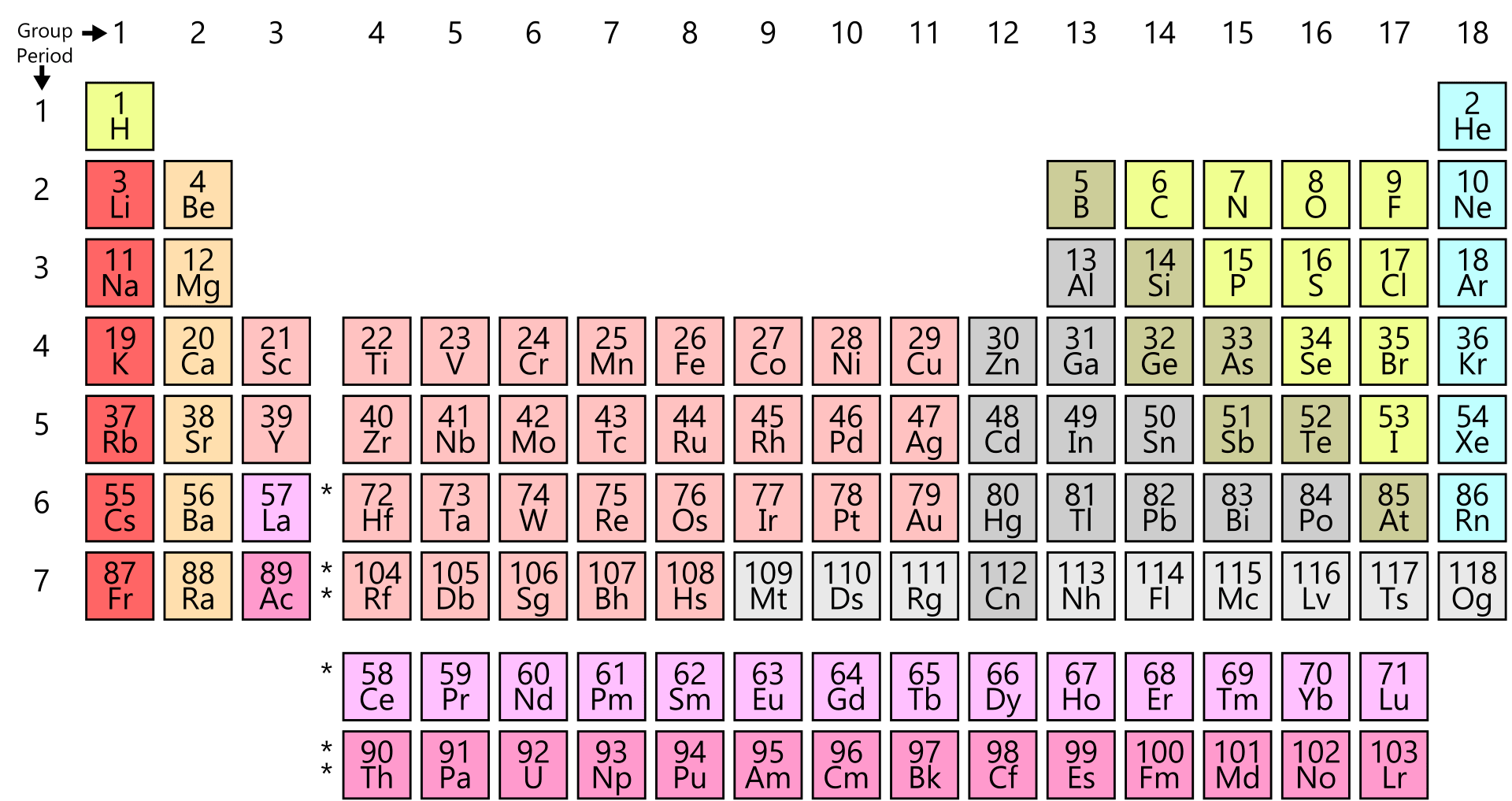 Kids Science Periodic Table Of Elements