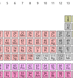 Kids science: Periodic Table of Elements [ 1017 x 1920 Pixel ]
