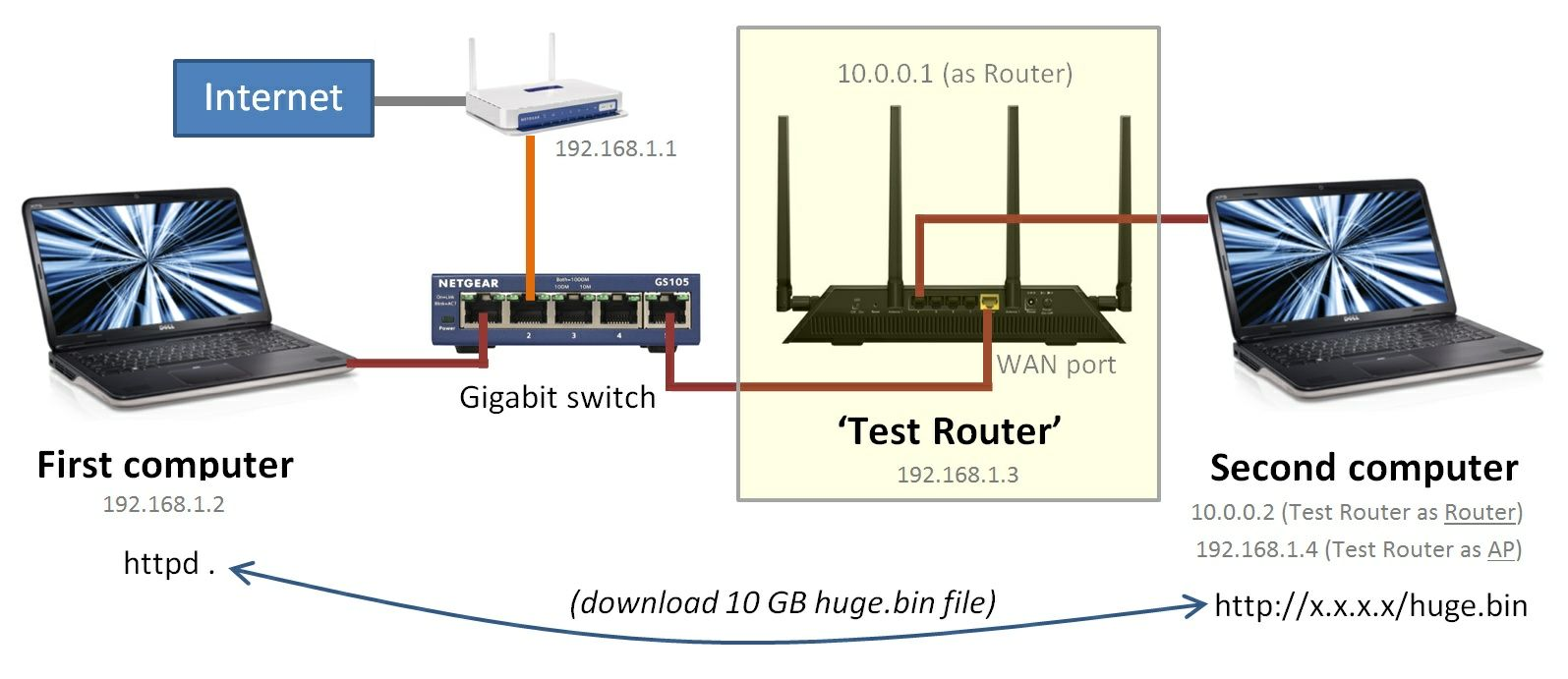 hight resolution of router diagram