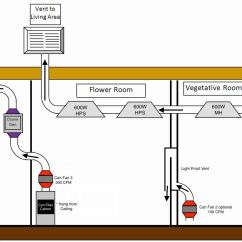 Grow Room Designs With Pictures And Diagram 1999 Gmc Sierra Radio Wiring Set Up 101 By Thecapn Dude Grows