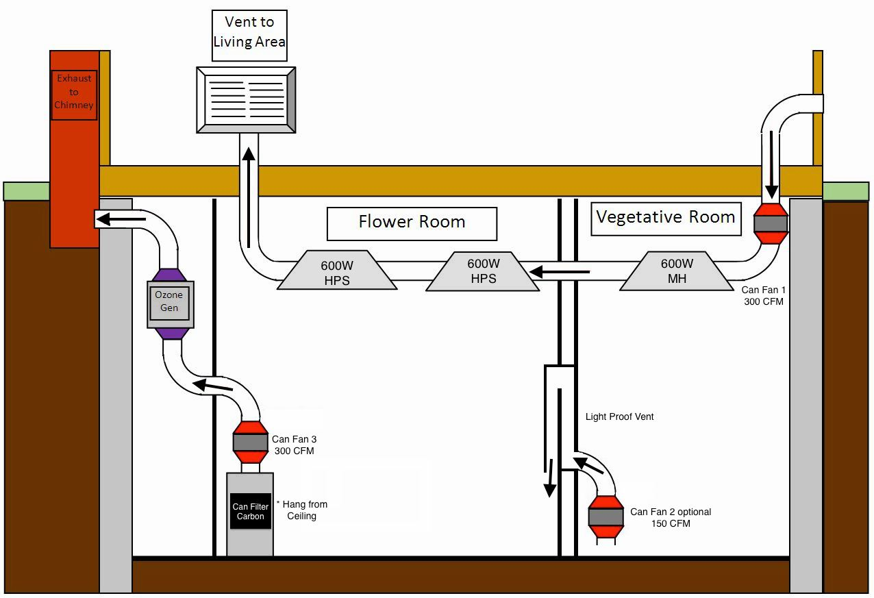 hight resolution of an example of an ideal grow room set up