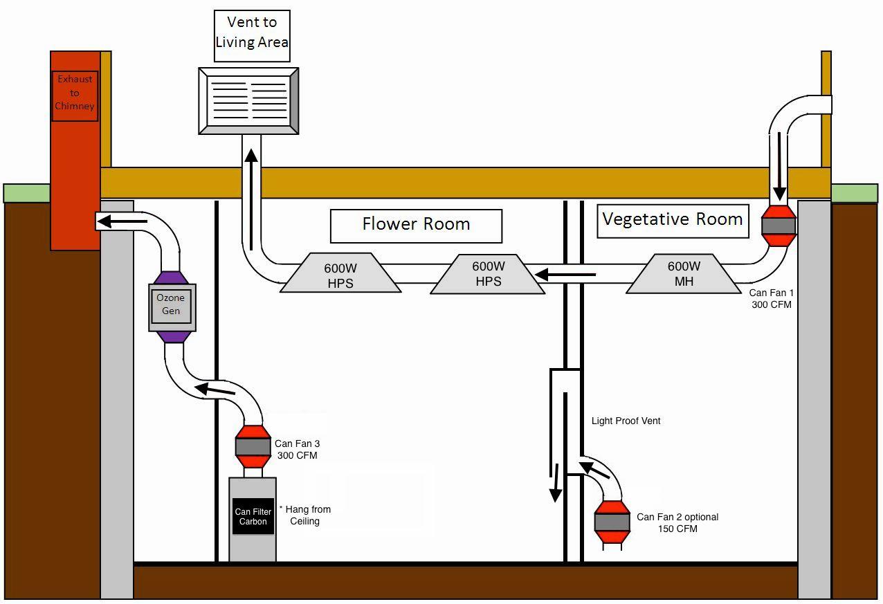 hight resolution of grow room diagram