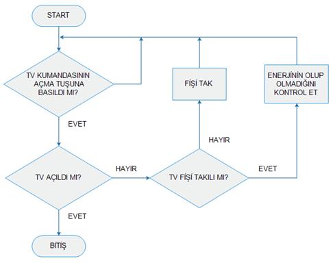 algoritma_sekil_1