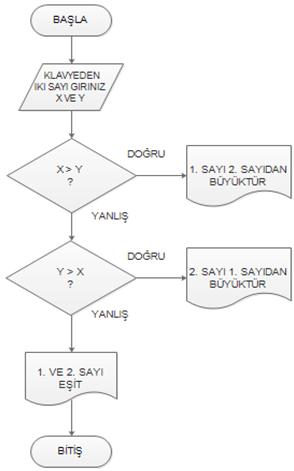 algoritma_sekil_3