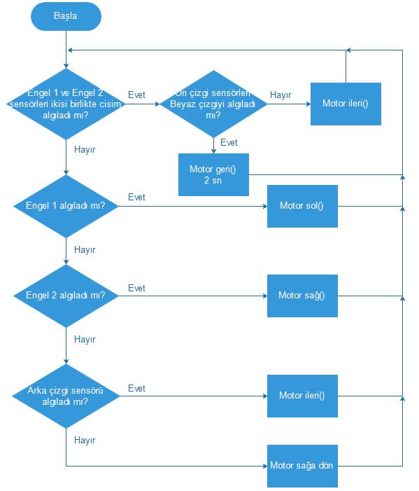 algoritmas