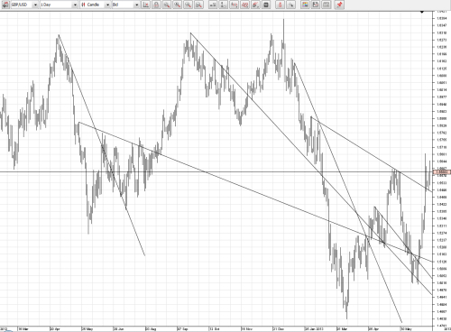 Profit from Trend Lines' Confluence: Improvements and