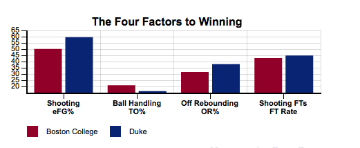 4 Factors_Duke-BC