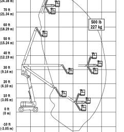jlg aj foot articulating boom lift rental the duke company jpg 972x1339 jlg 800aj [ 972 x 1339 Pixel ]