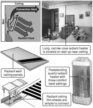 778  Electric radiant ceilingwall heating kits are