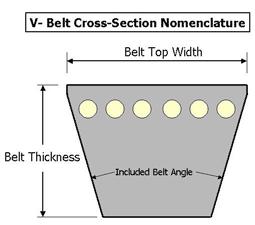 v belt section