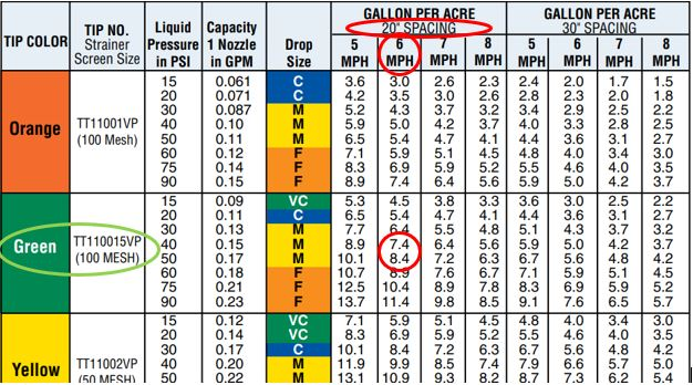 Nozzle sizing chart for listed spray system details