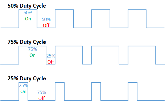 duty cycle diagram