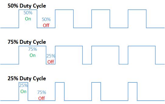 duty cycle diagram