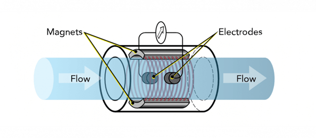 how a magnetic flow meter works