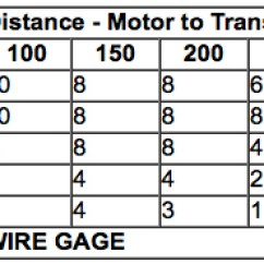 Wiring Diagram For 230v Single Phase Motor Asco 918 Contactor Electrical Fundamentals Thermal Protection Electric Drives Chart