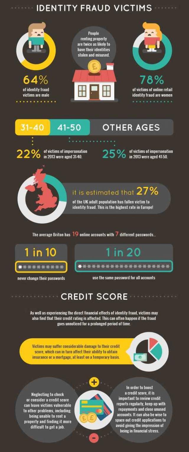 Identity Fraud infographic