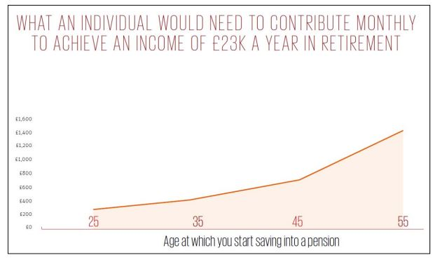 Saving 12% of Salary from 20s Necessary to Avoid Hardship in Retirement
