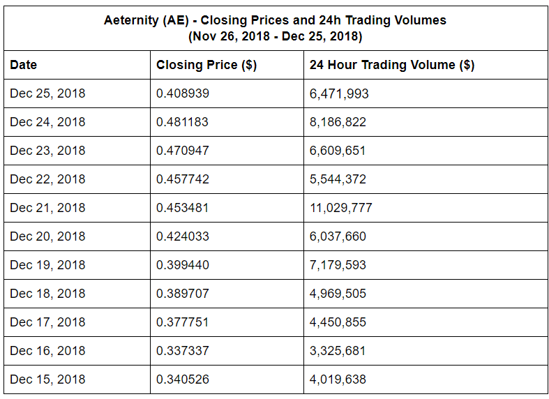 Aeternity (AE) - Closing Prices and 24h Trading Volumes (Nov 26, 2018 - Dec 25, 2018)