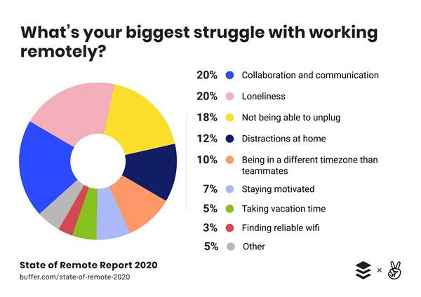 working remotely biggest struggle