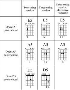 Image  also how to play power chords on guitar dummies rh