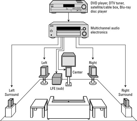 41 Home Theater Wiring Diagram