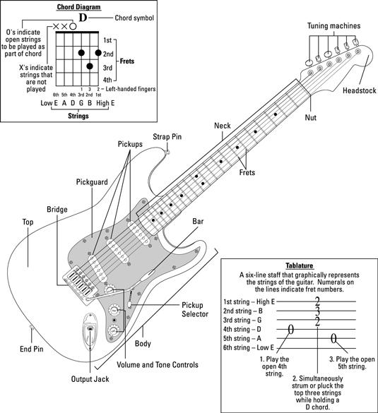 guitar diagram strings