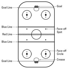 Hockey Player Diagram Ezgo Marathon Gas Wiring For Dummies Cheat Sheet Shooting And Passing The Puck In Ice