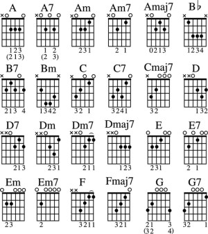 Open Position Guitar Chords Chart  dummies