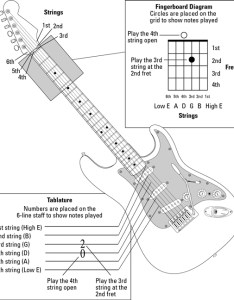 Fingerboard diagram and tablature to help with finger placement on your guitar also all in one for dummies cheat sheet rh