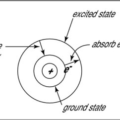 How Do You Draw A Bohr Rutherford Diagram Yamaha 650 Wiring Atomic Structure The Model Dummies Ground And Excited States In