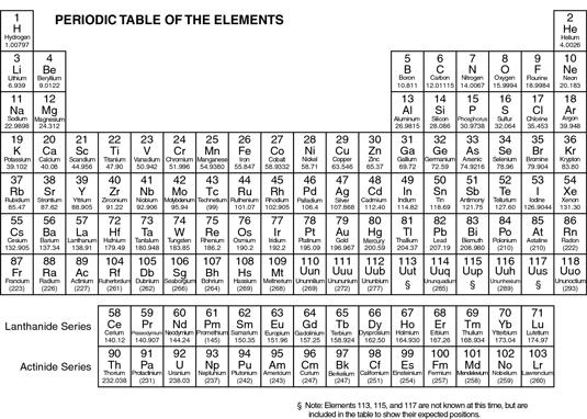 Etc Element Cheat Sheets