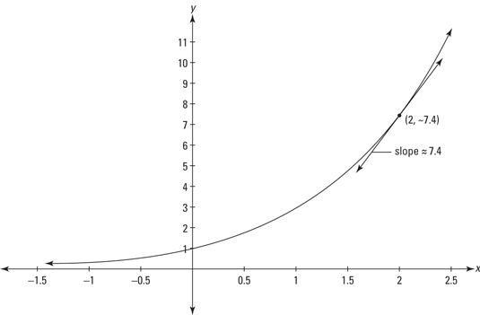 How to Differentiate Exponential and Logarithmic Functions