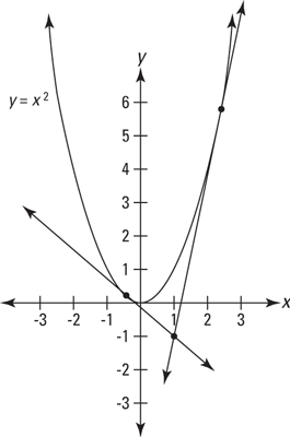 How to Find the Tangent Lines of a Parabola that Pass