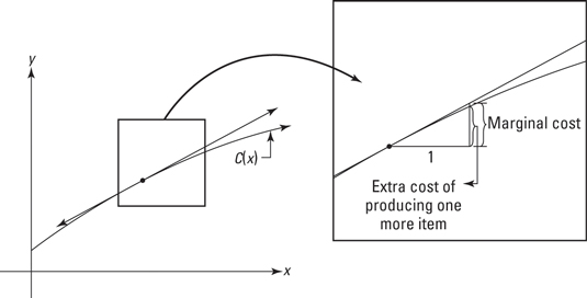 How to Determine Marginal Cost, Marginal Revenue, and