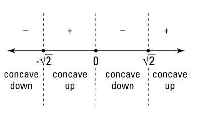 How to Locate Intervals of Concavity and Inflection Points