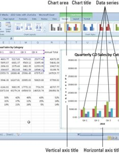typical column chart containing variety of standard elements also getting to know the parts an excel dummies rh