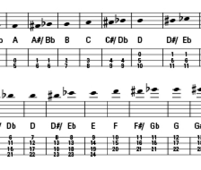 How Musical Notes Correspond To Tablature