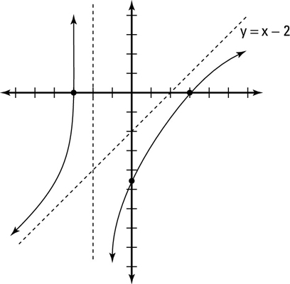 How to Graph a Rational Function When the Numerator Has